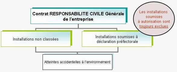 Schéma assurance atteintes à l'environnement dans contrat responsabilité civile générale