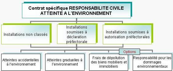 Schéma assurance contrat atteintes à l'environnement